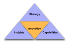 Innovation Triangle
