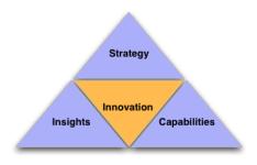 Innovation Triangle